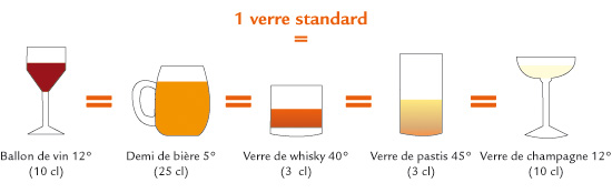 Equivalences des différents volumes standards d'alcool